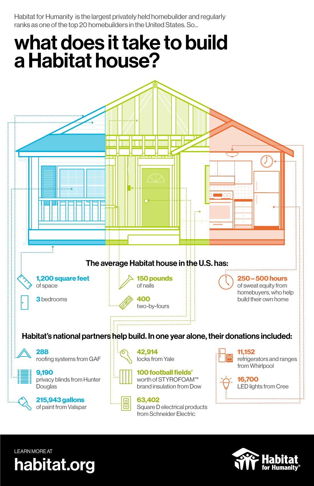 What does it take to build a habitat house habitat for for How to light a house
