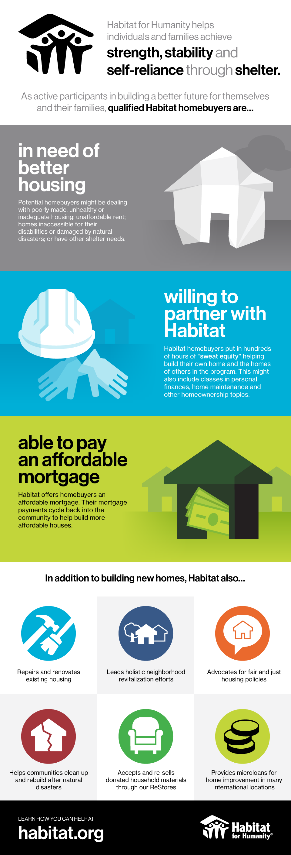 qualifications for habitat homeownership