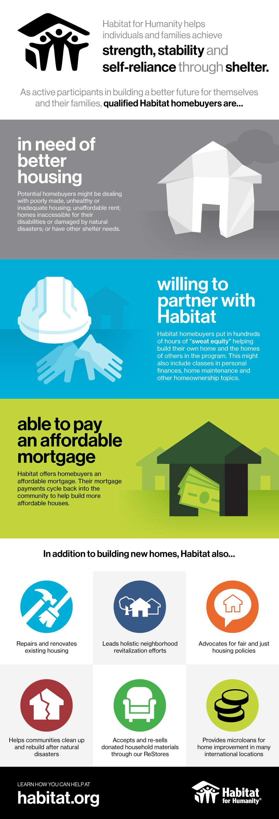 Homeownership For Humanity Qualifications Habitat