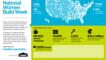 National Women Build Week infographic
