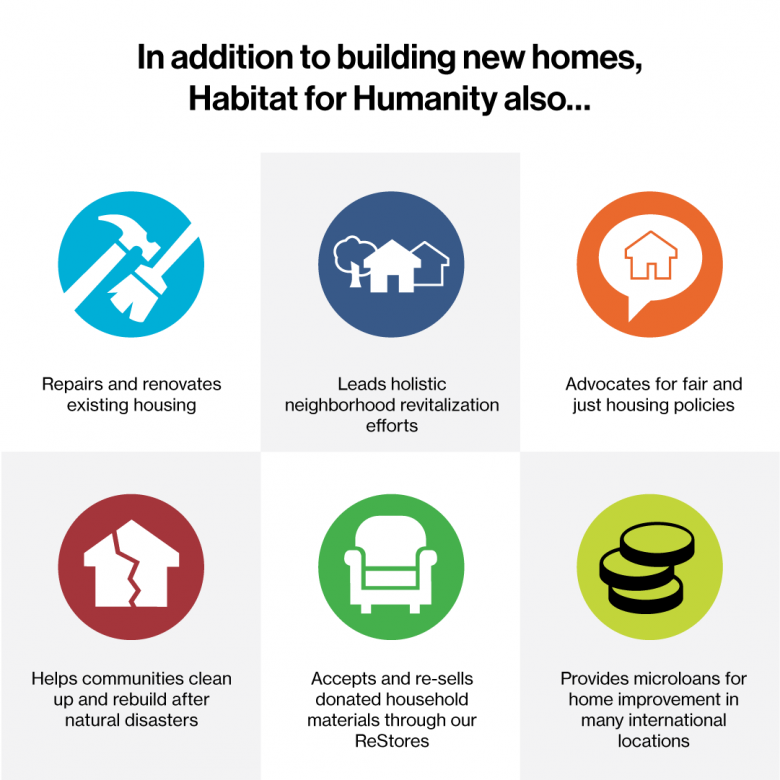 What Habitat for Humanity does in addition to building new homes