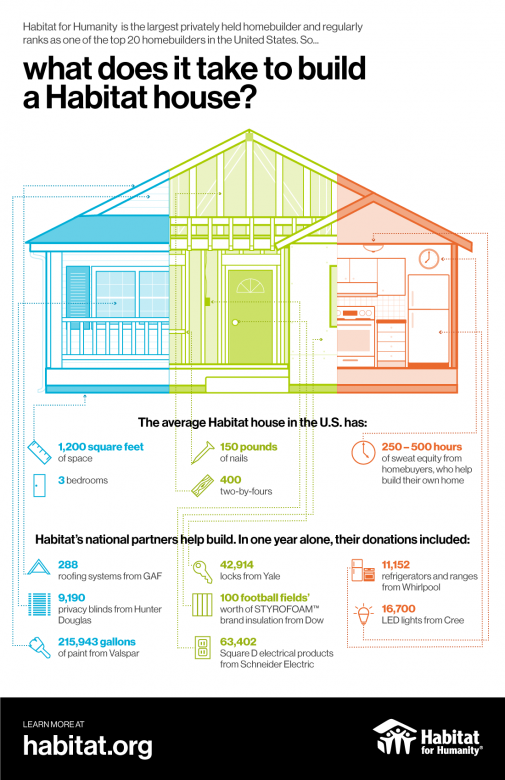 What does it take to build a Habitat house?