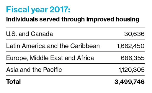Fiscal year 2017 numbers of improved housing around the world