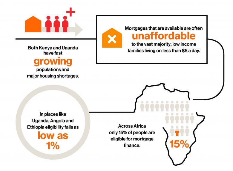 infographics - in Africa only 15% can afford a mortgage