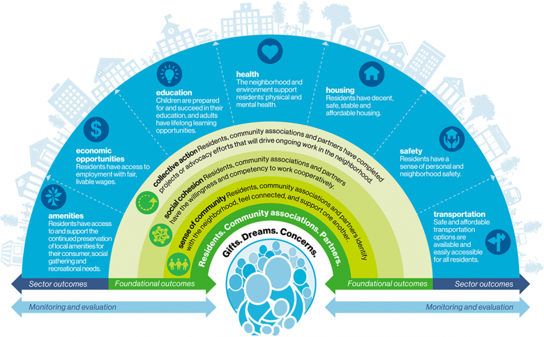 quality of life framework graphic