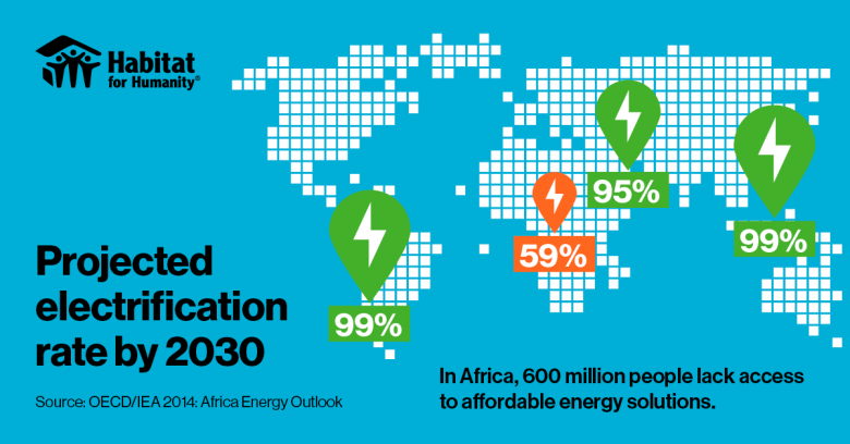 Graphics: access to affordable energy solutions around the world
