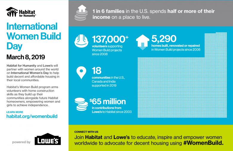 International Women Build Day graphic.