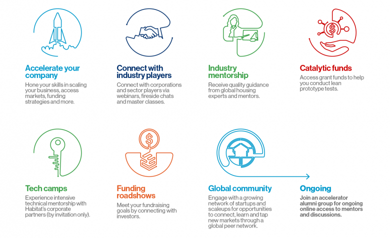 Graphic with icons: accelerate your company; connect with industry players; industry mentorship; catalytic grants; tech camps; funding roadshows; global community; ongoing.