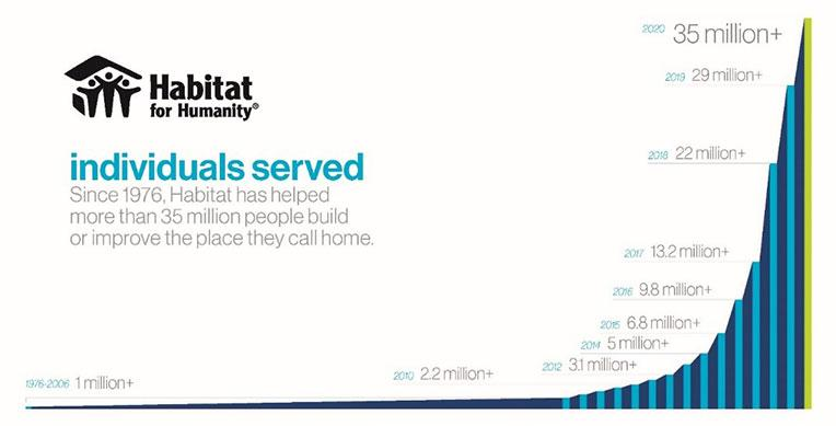Graphic showing the increase in number of individuals served by Habitat since 1976