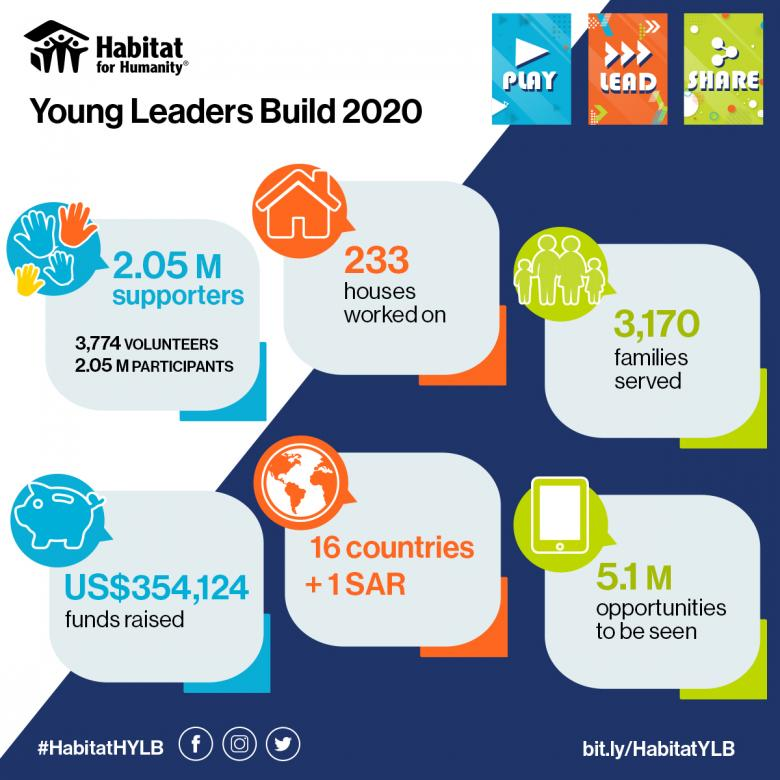 Graphic for achievements of Habitat Young Leaders Build 2020 campaign